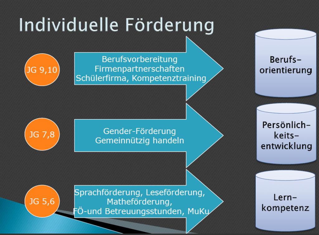 Aufbau der individuellen Förderung als Grafik